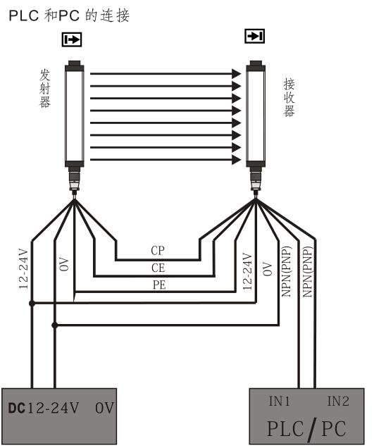 四级安全光栅接线图gt系列